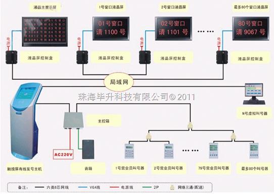 排队叫号系统,珠海排队叫号系统,排队系统,叫号排队系统