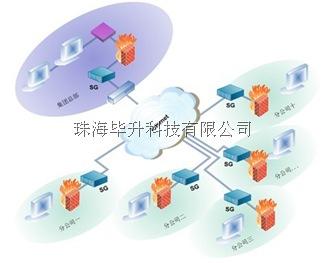 深信服上网优化网关(SG)部署图