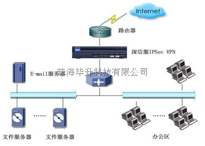 深信服SSL VPN路由部署模式