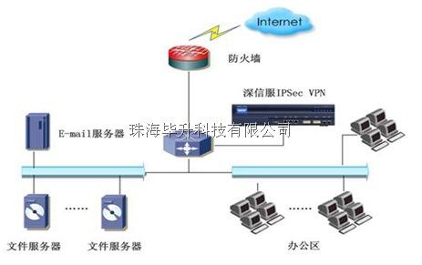 深信服SSL VPN单臂部署模式