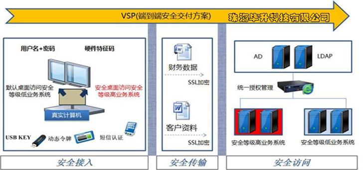 虚拟化安全平台(VSP)安全部署方案