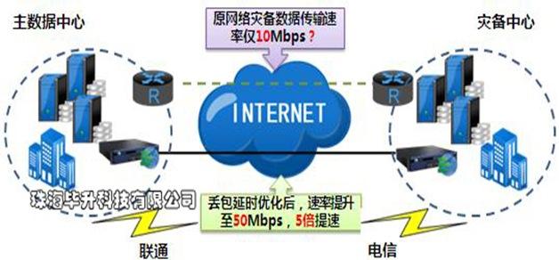 深信服广域网优化产品,深信服WOC容灾网络优化方案,深信服科技代理商
