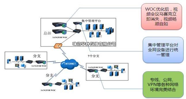 深信服广域网优化视频方案