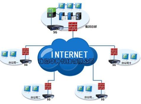 SG上网优化网关部署图