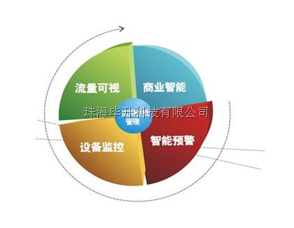 APM应用性能管理的四大机制图