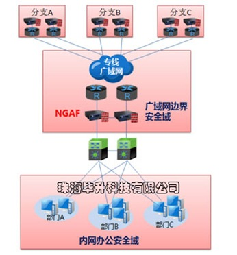 广域网安全防护图