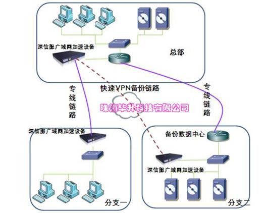 深信服广域网优化产品,深信服广域网优化产品专线优化解决方案,深信服产品解决方案,