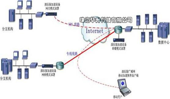 深信服广域网优化产品拓扑图