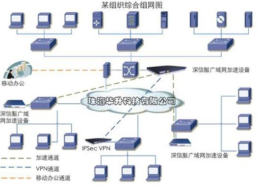 深信服广域网优化产品,广域网组建方案