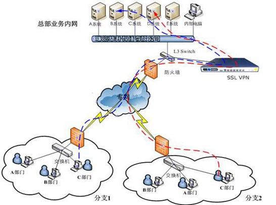 SSL VPN内网访问拓扑图