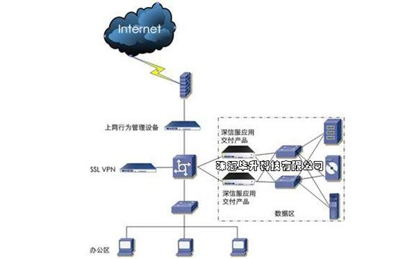 SSL VPN产品部署拓扑图