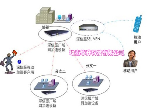 广域网优化网络提速解决方案图