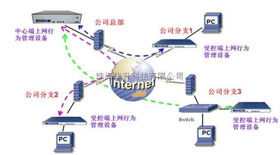 上网行为管理产品内网管理图