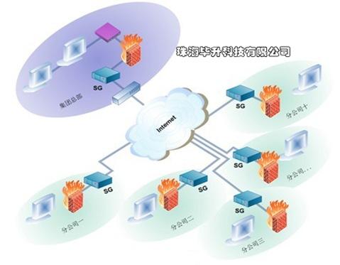 SG上网优化网关网桥模式部署图