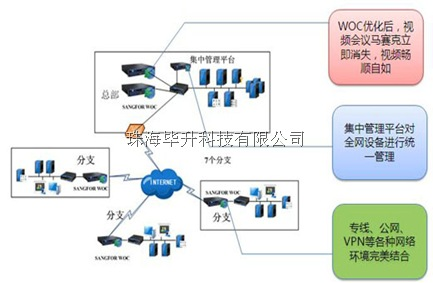深信服广域网优化产品的解决方案
