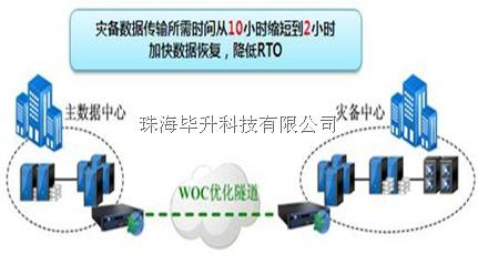 深信服广域网优化产品加速数据恢复