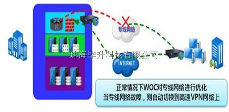 深信服广域网优化产品的智能备份,深信服广域网优化产品的可徐性